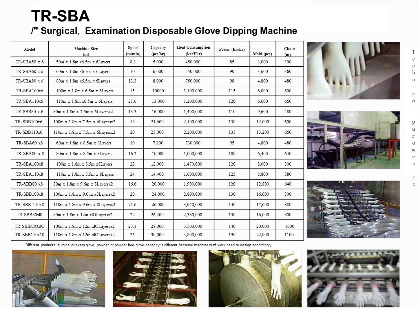 Disposable glove dipping machine